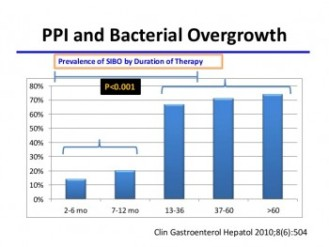 prevalence-of-sibo-by-duration-PPI-therapy-e1438589578735