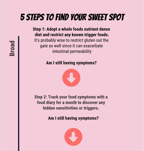SIBO sweet spot flow chart